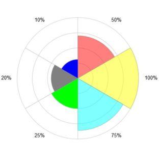 Half the radius (green) is 1/4 the area of yellow