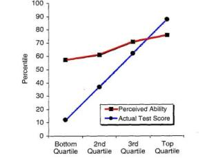 Test score (blue) and predicted scores (red) Dunning & Kruger 1999, Vol. 77, No. 6. ] 121-1134