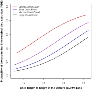 For all breeds as BL:HW increases the risk increases.   doi:10.1371/journal.pone.0069650.g001